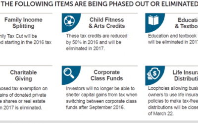 Canada's 2016 Budget Reflections & Highlights